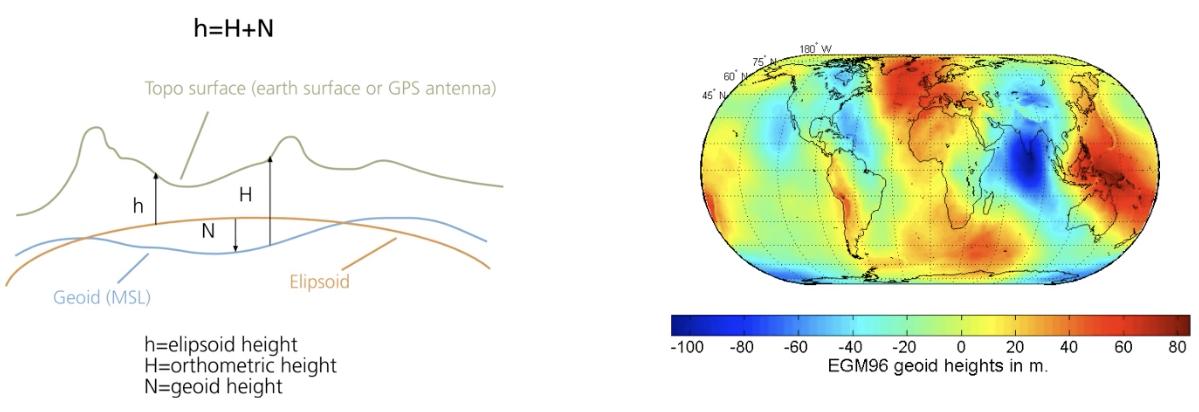 EPOTRONIC - Theory - Basics of UAV surveying